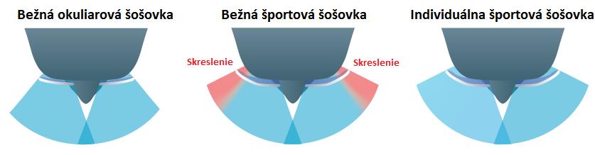 0ed8fec7a športové dioptrické sklá